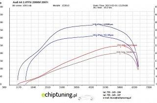 AUDI A4 2.0T 200KM 2007r