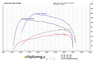AUDI A8 4.0TDi 275KM