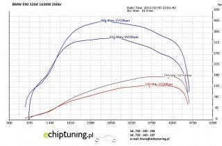 BMW E90 320D 163KM (MOD + DPF OFF)