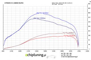 CITROEN C5 2.0HDI 138KM