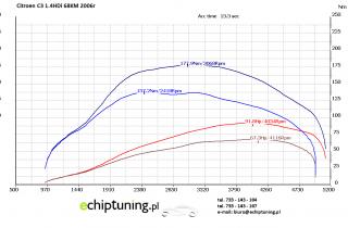 CITROEN C3 1.4HDI 68KM