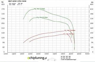 SEAT LEON ARL 1.9TDI 150KM