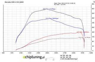 MERCEDES C200 2.2CDI 136KM DCM 3.11