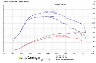 FORD MONDEO 3 2.0TDCI 140KM