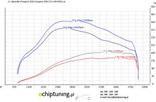 PEUGEOT 508 2.0HDI 140KM DCM3.4