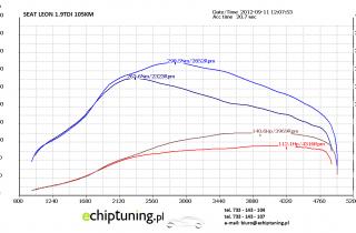 SEAT LEON 1.9TDI 105KM