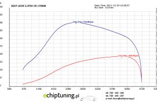 SEAT LEON 2.0TDI CR 170KM EDC17