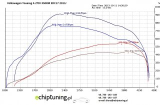 VOLKSWAGEN TOUAREG 4.2 TDi 350KM EDC17