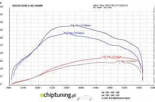 VOLVO XC90 2.4D 163KM