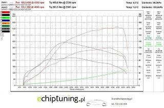 BMW F30 116KM 2.0D 13 na 185KM 409nm
