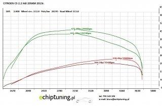 CITROEN C5 2.2HDi 205KM 2013r.